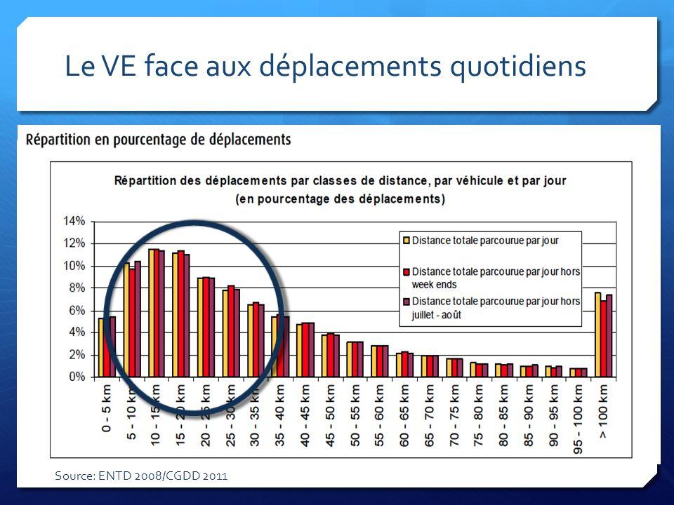 Le VE face aux déplacements quotidiens Source: ENTD 2008/CGDD 2011