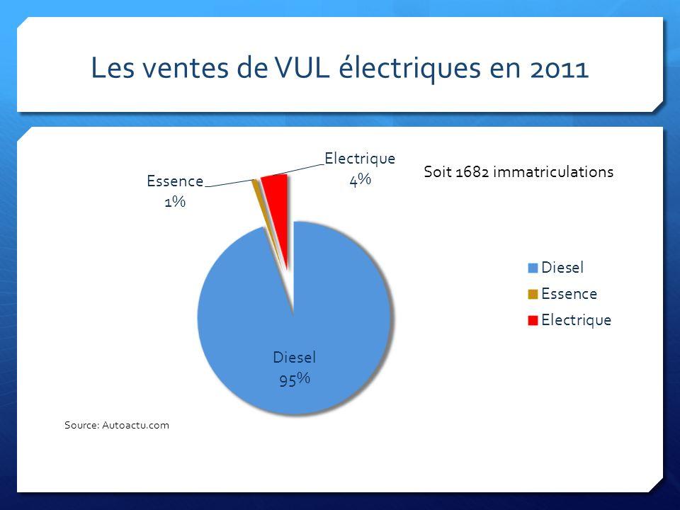 Les ventes de VUL électriques en 2011