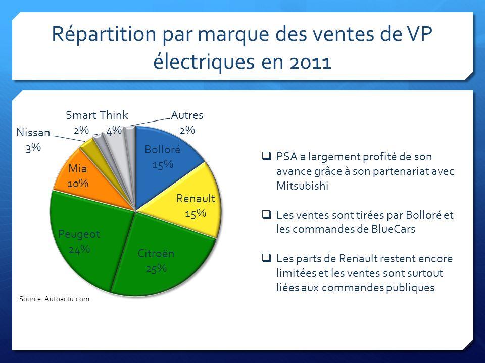 Répartition par marque des ventes de VP électriques en 2011 PSA a largement profité de son avance grâce à son partenariat avec Mitsubishi Les ventes s