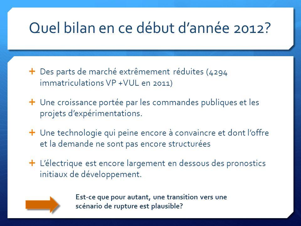 Quel bilan en ce début dannée 2012? Des parts de marché extrêmement réduites (4294 immatriculations VP +VUL en 2011) Une croissance portée par les com