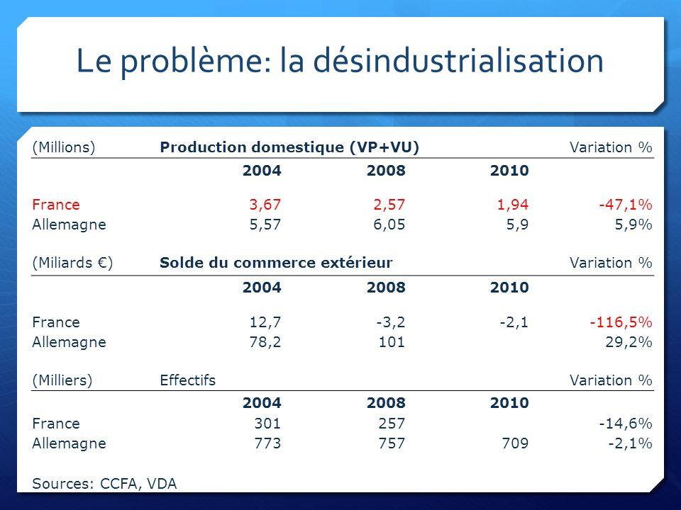Le problème: la désindustrialisation (Millions)Production domestique (VP+VU)Variation % 200420082010 France3,672,571,94-47,1% Allemagne5,576,055,95,9%
