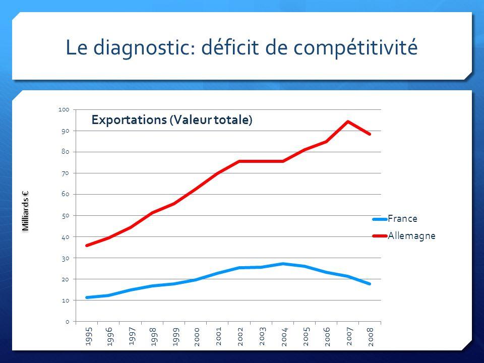 Le diagnostic: déficit de compétitivité