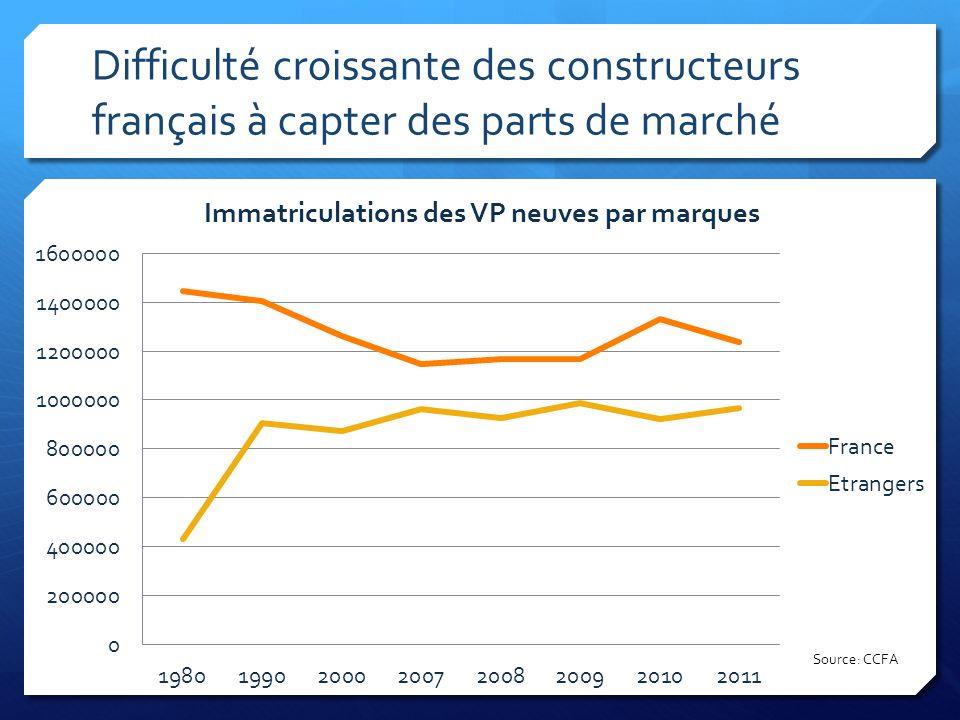 Le marché: premiers résultats en 2011 Source: Autoactu.com