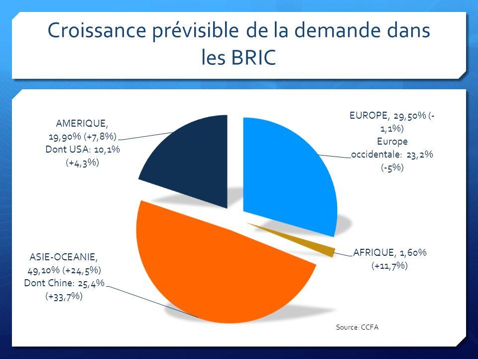Le problème: la désindustrialisation (Millions)Production domestique (VP+VU)Variation % 200420082010 France3,672,571,94-47,1% Allemagne5,576,055,95,9% (Miliards )Solde du commerce extérieur Variation % 200420082010 France12,7-3,2-2,1-116,5% Allemagne78,210129,2% (Milliers)Effectifs Variation % 200420082010 France301257-14,6% Allemagne773757709-2,1% Sources: CCFA, VDA
