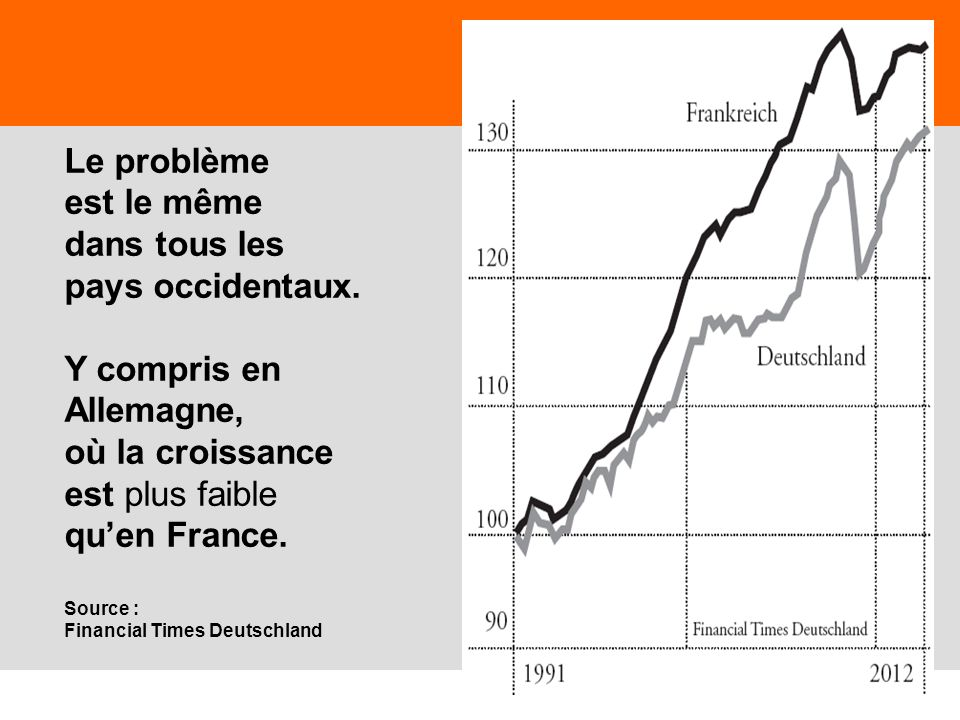 11 Le problème est le même dans tous les pays occidentaux. Y compris en Allemagne, où la croissance est plus faible quen France. Source : Financial Ti