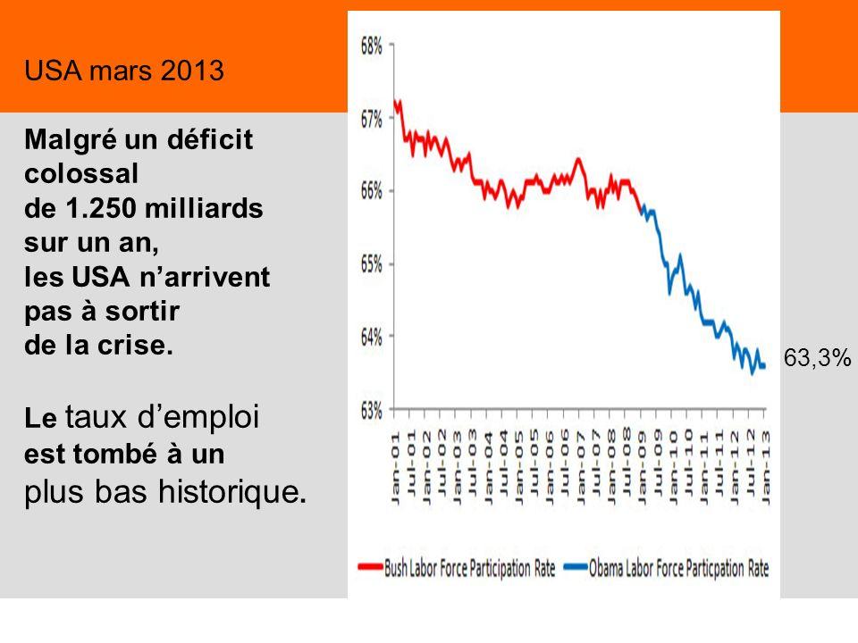 17 USA mars 2013 Malgré un déficit colossal de 1.250 milliards sur un an, les USA narrivent pas à sortir de la crise. Le taux demploi est tombé à un p