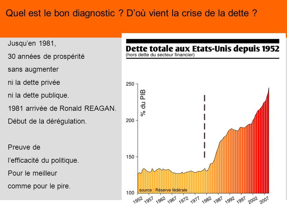 26 Jusquen 1981, 30 années de prospérité sans augmenter ni la dette privée ni la dette publique. 1981 arrivée de Ronald REAGAN. Début de la dérégulati