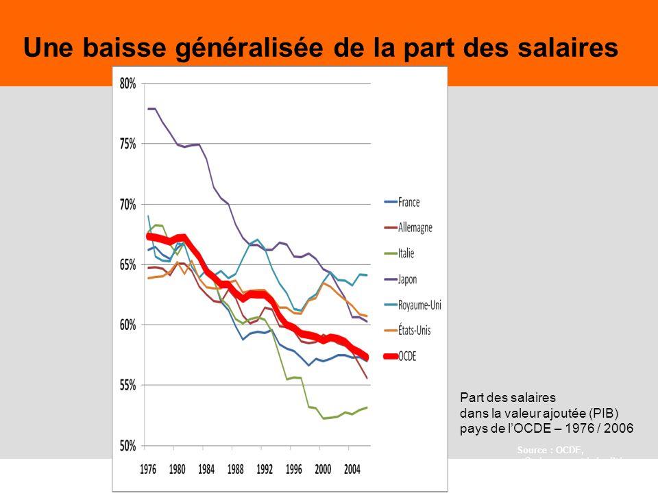 27 Part des salaires dans la valeur ajoutée (PIB) pays de lOCDE – 1976 / 2006 Source : OCDE, « Croissance et inégalités » 2008 Une baisse généralisée