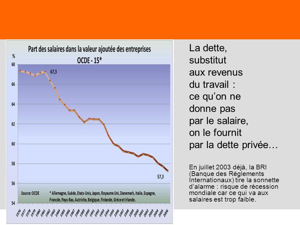 28 La dette, substitut aux revenus du travail : ce quon ne donne pas par le salaire, on le fournit par la dette privée… En juillet 2003 déjà, la BRI (