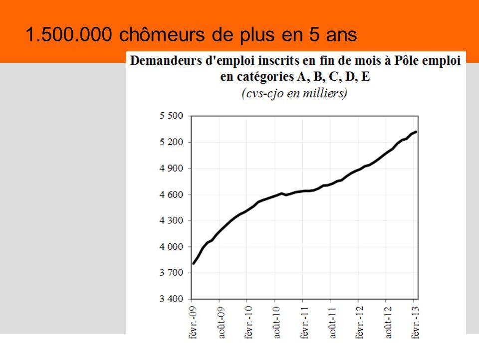 64 Evitons les faux débats En France, le partage actuel : > 39,4 heures pour les temps plein, > 0 heure pour 3 millions de chômeurs, > des millions de salarié(e)s à temps partiel.