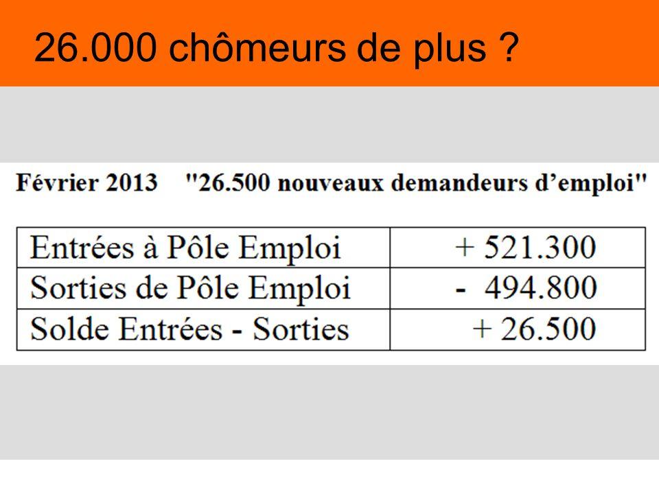 4 26.000 chômeurs de plus ?