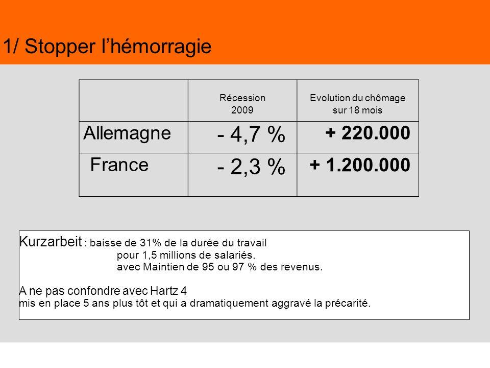 42 Juin 2009,© Nouvelle Donne, www.nouvelledonne.fr 42 Kurzarbeit : baisse de 31% de la durée du travail pour 1,5 millions de salariés. avec Maintien