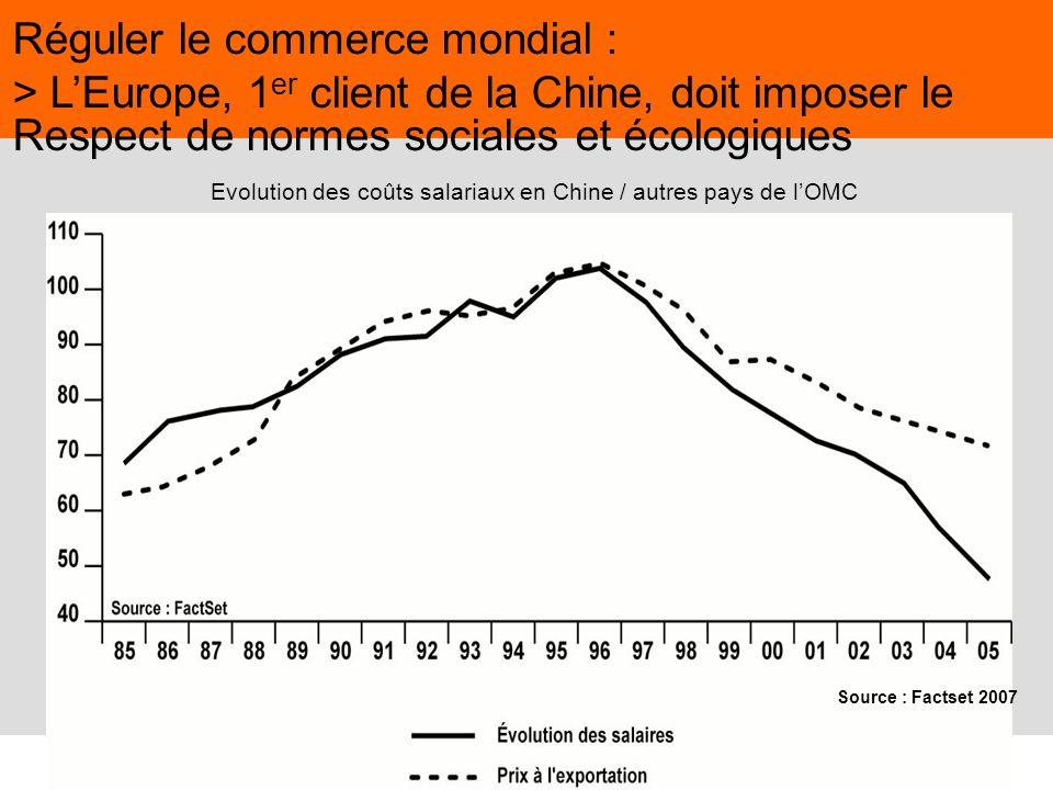 44 Juin 2009,© Nouvelle Donne, www.nouvelledonne.fr 44 Evolution des coûts salariaux en Chine / autres pays de lOMC Réguler le commerce mondial : > LE