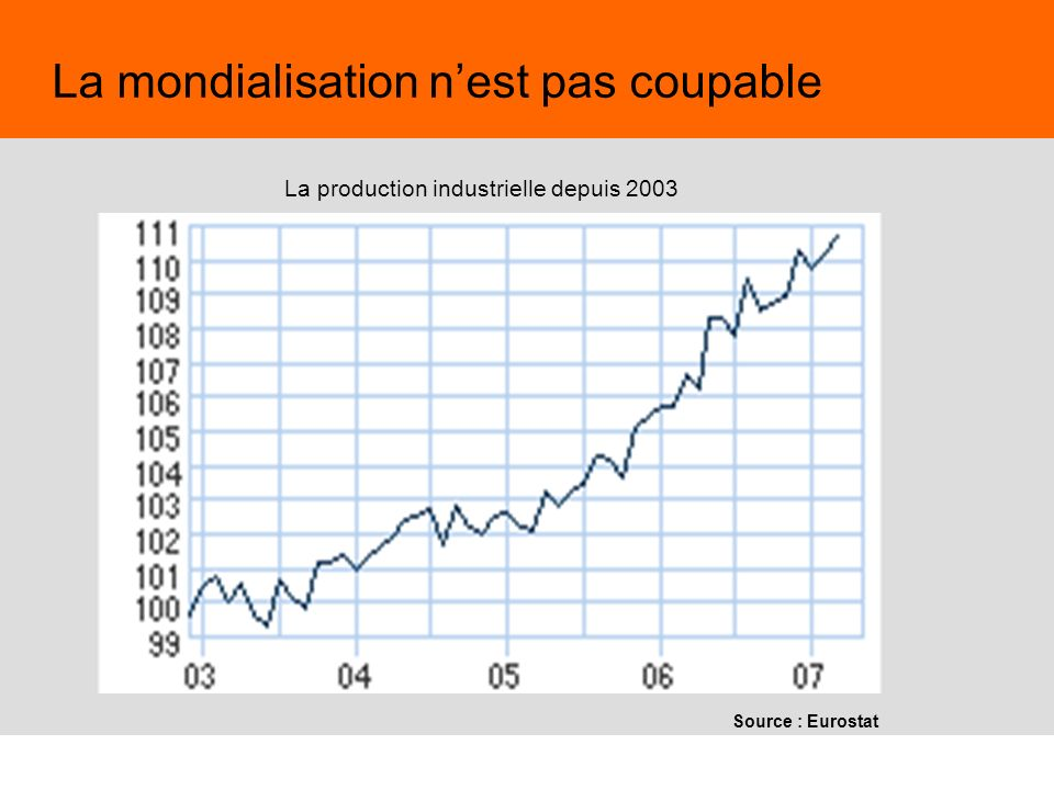 53 Juin 2009,© Nouvelle Donne, www.nouvelledonne.fr 53 La mondialisation nest pas coupable La production industrielle depuis 2003 Source : Eurostat