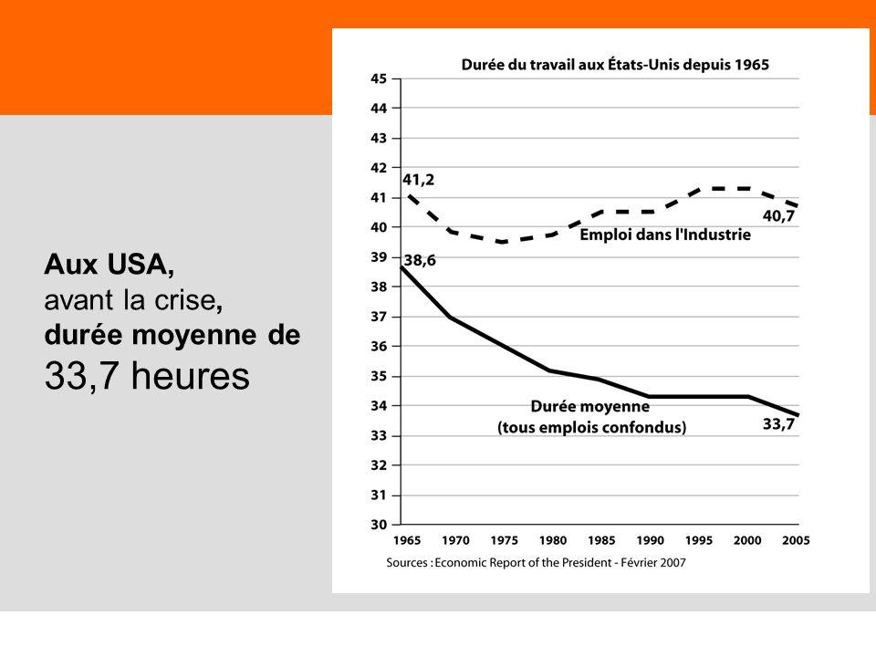 65 Aux USA, avant la crise, durée moyenne de 33,7 heures