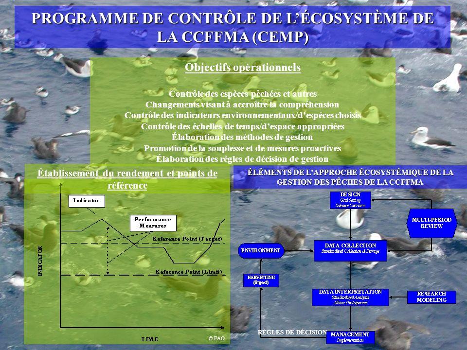 PROGRAMME DE CONTRÔLE DE LÉCOSYSTÈME DE LA CCFFMA (CEMP) Objectifs opérationnels Contrôle des espèces pêchées et autres Changements visant à accroître la compréhension Contrôle des indicateurs environnementaux/despèces choisis Contrôle des échelles de temps/despace appropriées Élaboration des méthodes de gestion Promotion de la souplesse et de mesures proactives Élaboration des règles de décision de gestion © FAO Établissement du rendement et points de référence ÉLÉMENTS DE LAPPROCHE ÉCOSYSTÉMIQUE DE LA GESTION DES PÊCHES DE LA CCFFMA RÈGLES DE DÉCISION