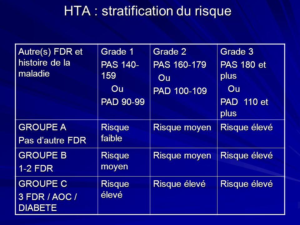 HTA : stratification du risque Autre(s) FDR et histoire de la maladie Grade 1 PAS 140- 159 Ou Ou PAD 90-99 Grade 2 PAS 160-179 Ou Ou PAD 100-109 Grade 3 PAS 180 et plus Ou Ou PAD 110 et plus GROUPE A Pas dautre FDR Risque faible Risque moyen Risque élevé GROUPE B 1-2 FDR Risque moyen Risque élevé GROUPE C 3 FDR / AOC / DIABETE Risque élevé
