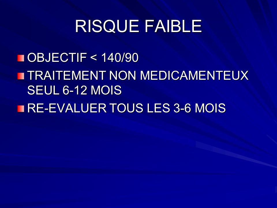 RISQUE FAIBLE OBJECTIF < 140/90 TRAITEMENT NON MEDICAMENTEUX SEUL 6-12 MOIS RE-EVALUER TOUS LES 3-6 MOIS
