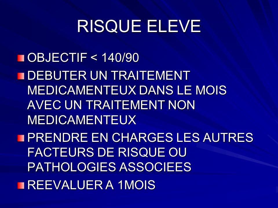 RISQUE ELEVE OBJECTIF < 140/90 DEBUTER UN TRAITEMENT MEDICAMENTEUX DANS LE MOIS AVEC UN TRAITEMENT NON MEDICAMENTEUX PRENDRE EN CHARGES LES AUTRES FACTEURS DE RISQUE OU PATHOLOGIES ASSOCIEES REEVALUER A 1MOIS