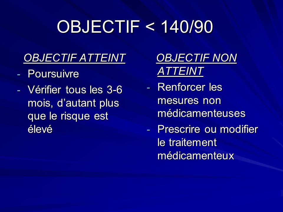 OBJECTIF < 140/90 OBJECTIF ATTEINT OBJECTIF ATTEINT - Poursuivre - Vérifier tous les 3-6 mois, dautant plus que le risque est élevé OBJECTIF NON ATTEINT OBJECTIF NON ATTEINT - Renforcer les mesures non médicamenteuses - Prescrire ou modifier le traitement médicamenteux