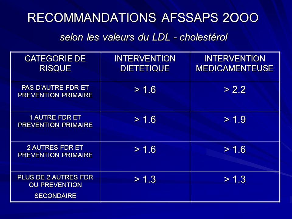 RECOMMANDATIONS AFSSAPS 2OOO selon les valeurs du LDL - cholestérol CATEGORIE DE RISQUE INTERVENTION DIETETIQUE INTERVENTION MEDICAMENTEUSE PAS DAUTRE FDR ET PREVENTION PRIMAIRE > 1.6 > 2.2 1 AUTRE FDR ET PREVENTION PRIMAIRE > 1.6 > 1.9 2 AUTRES FDR ET PREVENTION PRIMAIRE > 1.6 PLUS DE 2 AUTRES FDR OU PREVENTION SECONDAIRE > 1.3