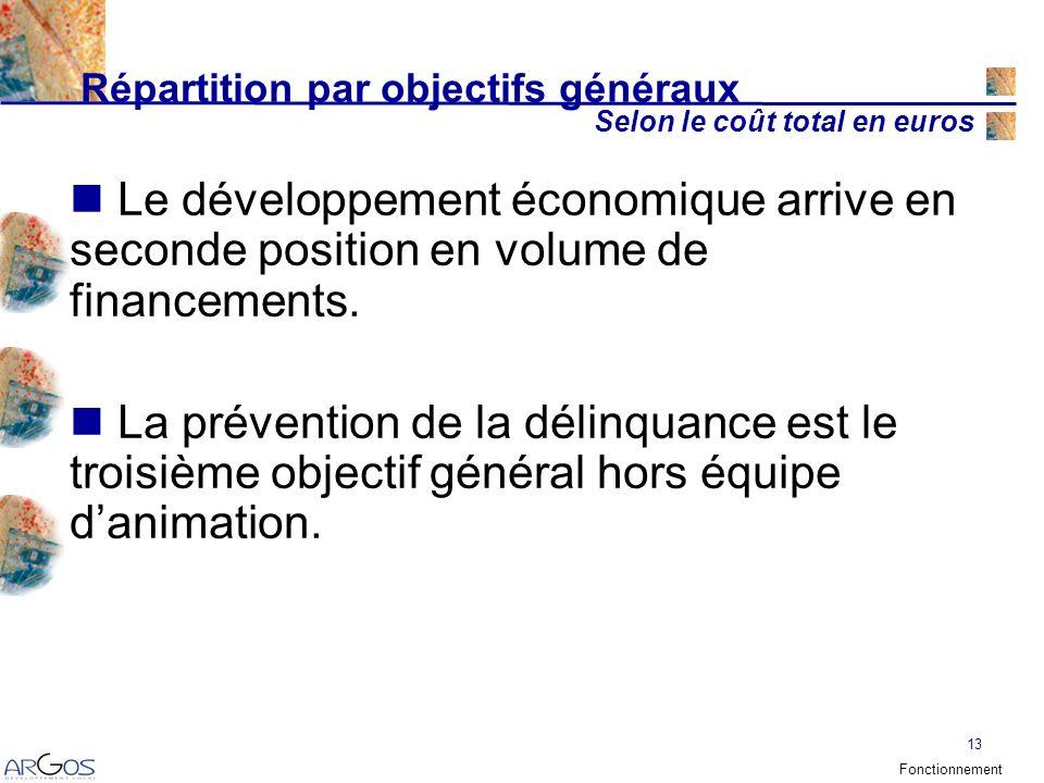 13 Répartition par objectifs généraux Selon le coût total en euros Le développement économique arrive en seconde position en volume de financements.
