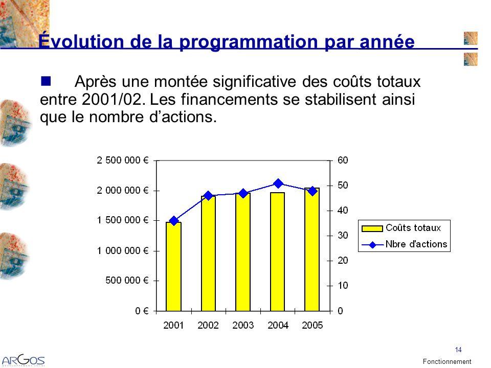 14 Évolution de la programmation par année Après une montée significative des coûts totaux entre 2001/02.