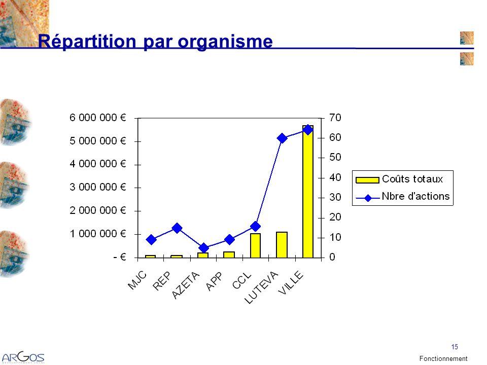 15 Répartition par organisme Fonctionnement