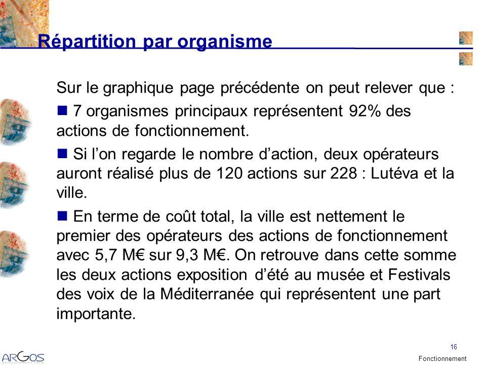 16 Répartition par organisme Sur le graphique page précédente on peut relever que : 7 organismes principaux représentent 92% des actions de fonctionnement.