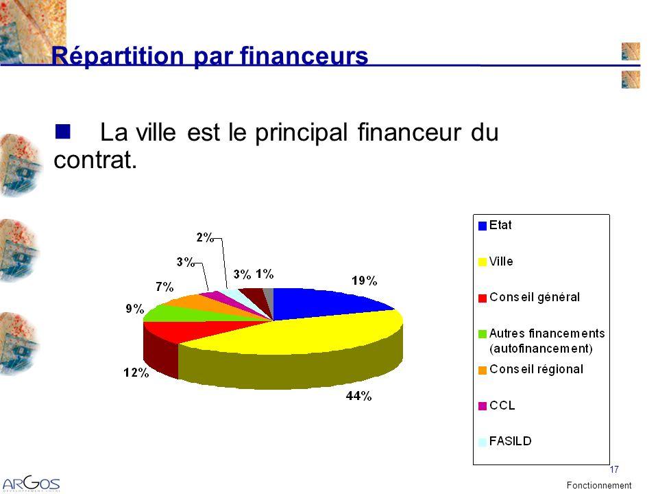 17 Répartition par financeurs La ville est le principal financeur du contrat. Fonctionnement
