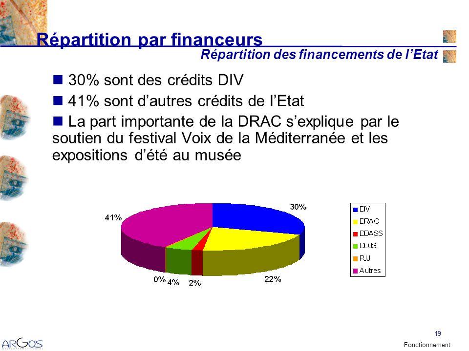 19 Répartition par financeurs 30% sont des crédits DIV 41% sont dautres crédits de lEtat La part importante de la DRAC sexplique par le soutien du festival Voix de la Méditerranée et les expositions dété au musée Répartition des financements de lEtat Fonctionnement