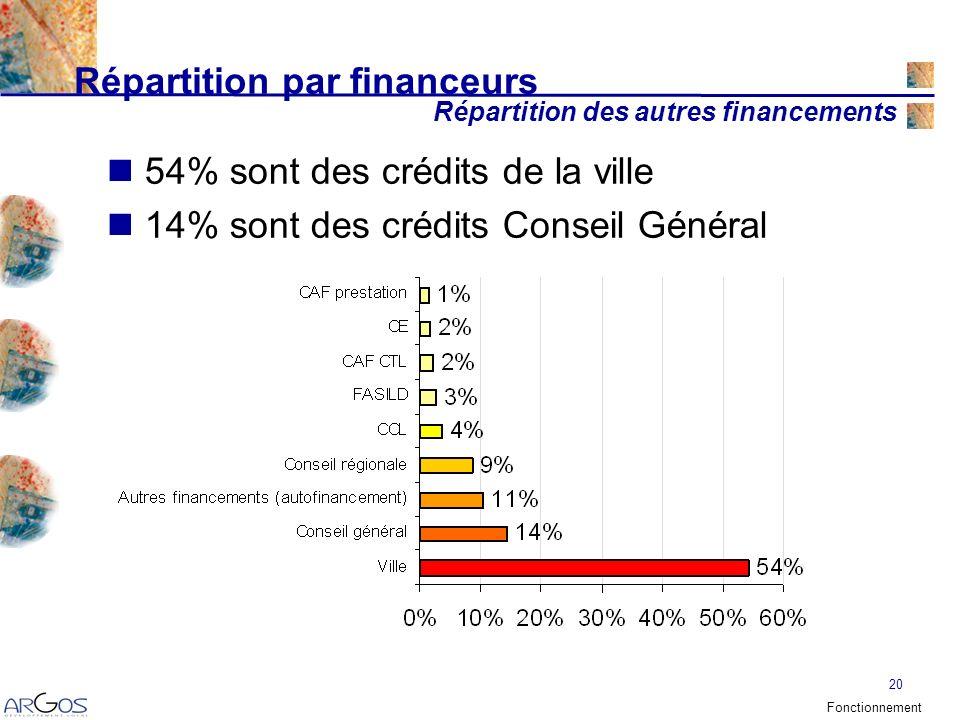 20 Répartition par financeurs 54% sont des crédits de la ville 14% sont des crédits Conseil Général Répartition des autres financements Fonctionnement