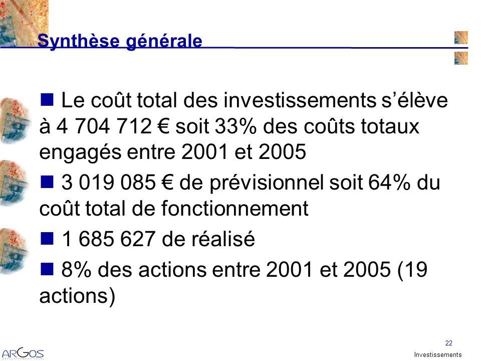 22 Le coût total des investissements sélève à 4 704 712 soit 33% des coûts totaux engagés entre 2001 et 2005 3 019 085 de prévisionnel soit 64% du coût total de fonctionnement 1 685 627 de réalisé 8% des actions entre 2001 et 2005 (19 actions) Synthèse générale Investissements