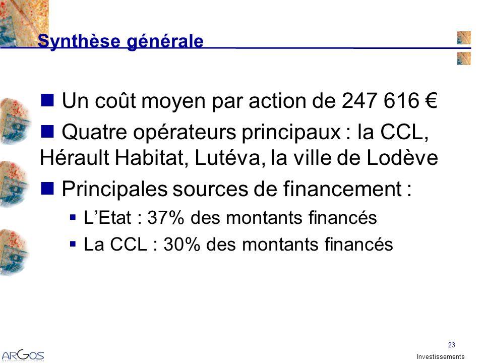 23 Un coût moyen par action de 247 616 Quatre opérateurs principaux : la CCL, Hérault Habitat, Lutéva, la ville de Lodève Principales sources de financement : LEtat : 37% des montants financés La CCL : 30% des montants financés Synthèse générale Investissements