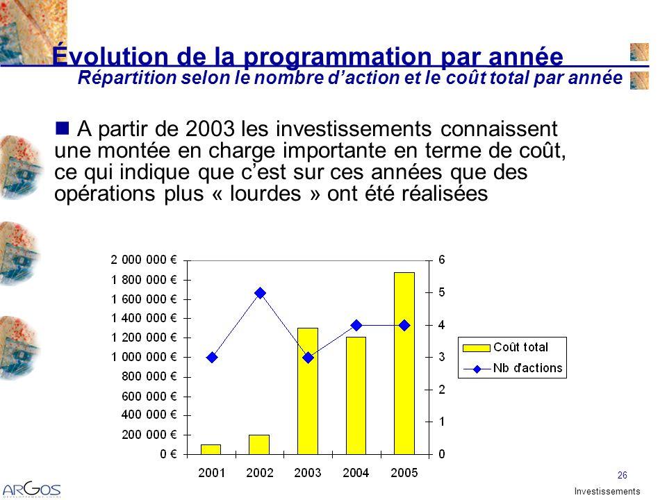 26 Évolution de la programmation par année A partir de 2003 les investissements connaissent une montée en charge importante en terme de coût, ce qui indique que cest sur ces années que des opérations plus « lourdes » ont été réalisées Répartition selon le nombre daction et le coût total par année Investissements