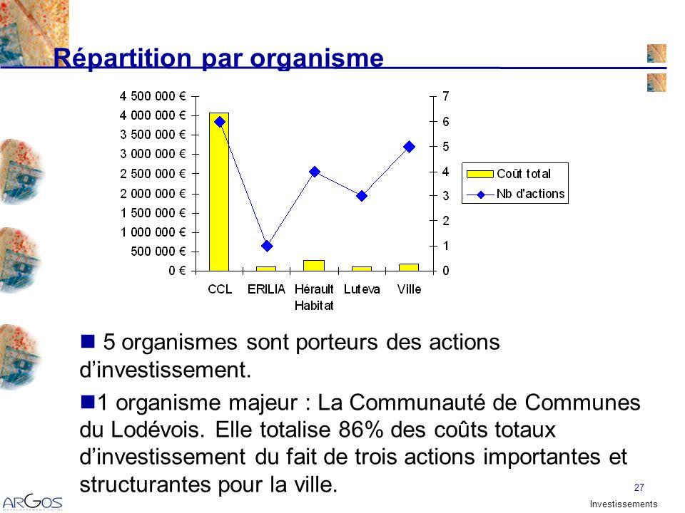 27 Répartition par organisme 5 organismes sont porteurs des actions dinvestissement.