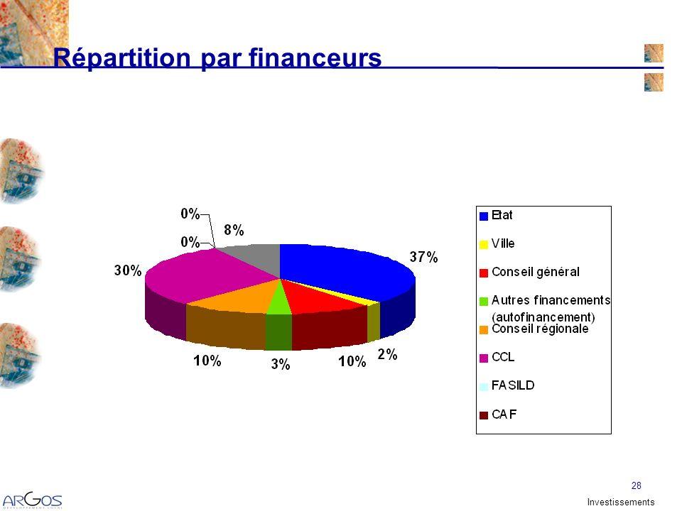 28 Répartition par financeurs Investissements