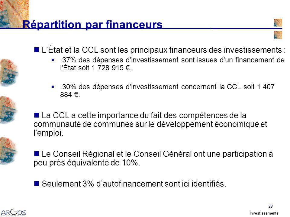 29 Répartition par financeurs LÉtat et la CCL sont les principaux financeurs des investissements : 37% des dépenses dinvestissement sont issues dun financement de lÉtat soit 1 728 915.