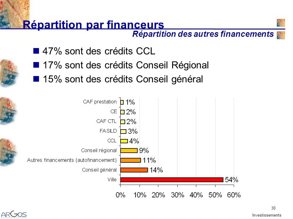 30 Répartition par financeurs 47% sont des crédits CCL 17% sont des crédits Conseil Régional 15% sont des crédits Conseil général Répartition des autres financements Investissements