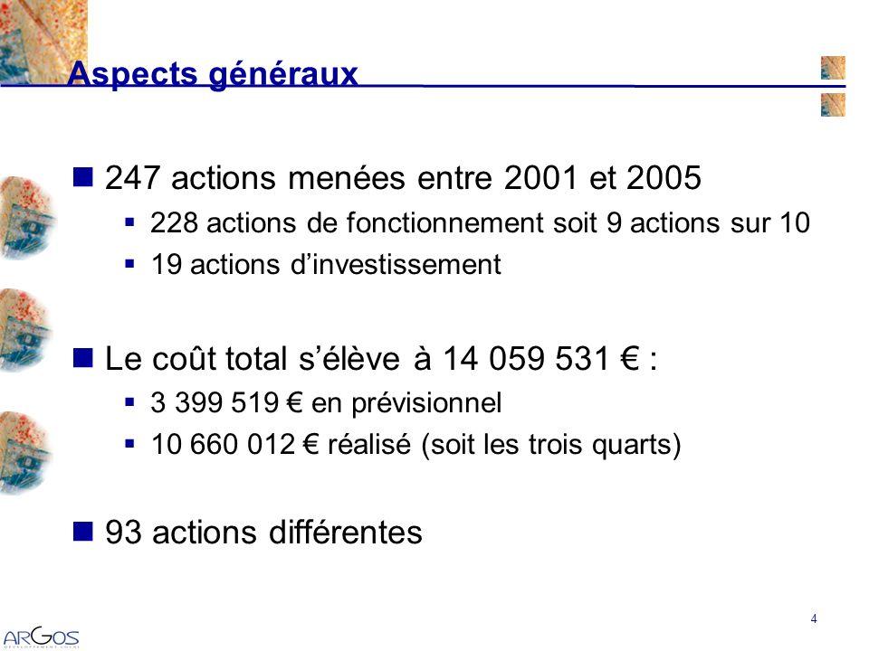 4 247 actions menées entre 2001 et 2005 228 actions de fonctionnement soit 9 actions sur 10 19 actions dinvestissement Le coût total sélève à 14 059 531 : 3 399 519 en prévisionnel 10 660 012 réalisé (soit les trois quarts) 93 actions différentes Aspects généraux