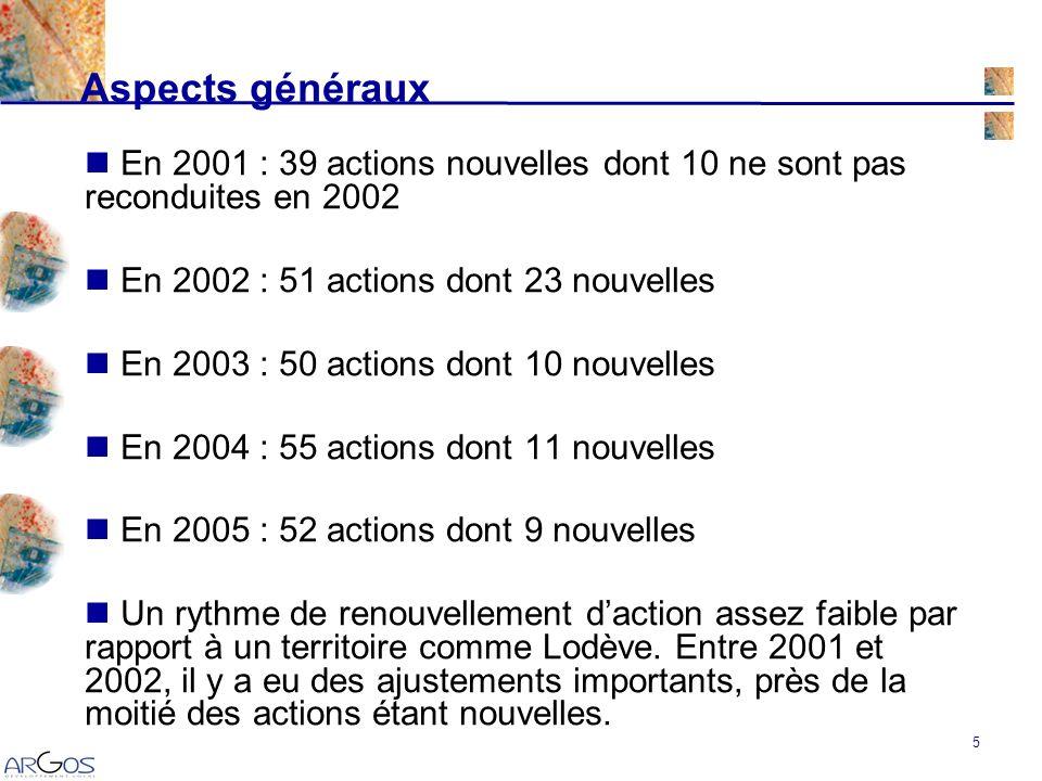 5 En 2001 : 39 actions nouvelles dont 10 ne sont pas reconduites en 2002 En 2002 : 51 actions dont 23 nouvelles En 2003 : 50 actions dont 10 nouvelles En 2004 : 55 actions dont 11 nouvelles En 2005 : 52 actions dont 9 nouvelles Un rythme de renouvellement daction assez faible par rapport à un territoire comme Lodève.