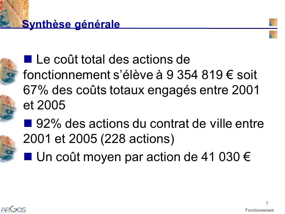 7 Le coût total des actions de fonctionnement sélève à 9 354 819 soit 67% des coûts totaux engagés entre 2001 et 2005 92% des actions du contrat de ville entre 2001 et 2005 (228 actions) Un coût moyen par action de 41 030 Synthèse générale Fonctionnement