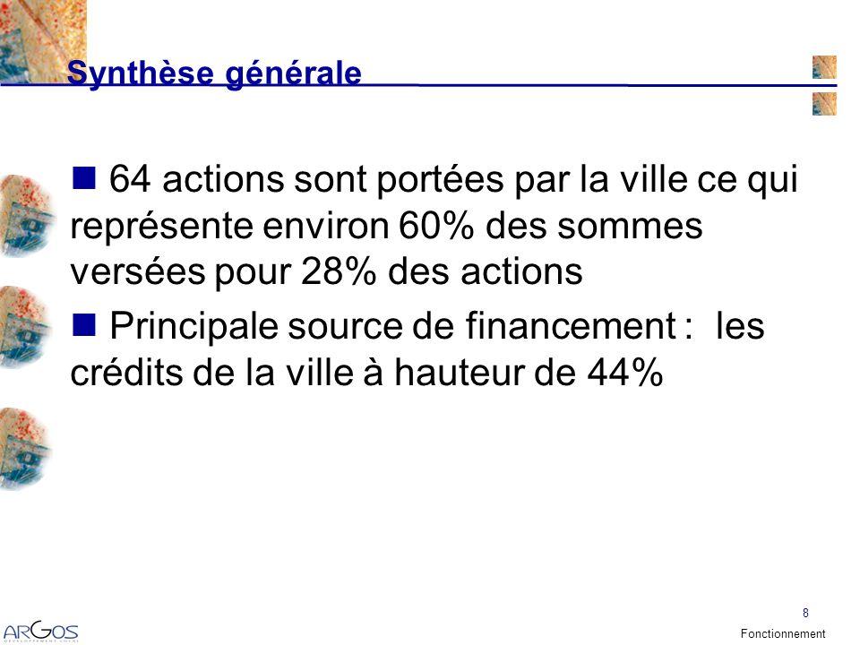 8 64 actions sont portées par la ville ce qui représente environ 60% des sommes versées pour 28% des actions Principale source de financement : les crédits de la ville à hauteur de 44% Synthèse générale Fonctionnement