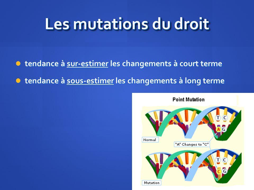 Les mutations du droit tendance à sur-estimer les changements à court terme tendance à sur-estimer les changements à court terme tendance à sous-estimer les changements à long terme tendance à sous-estimer les changements à long terme