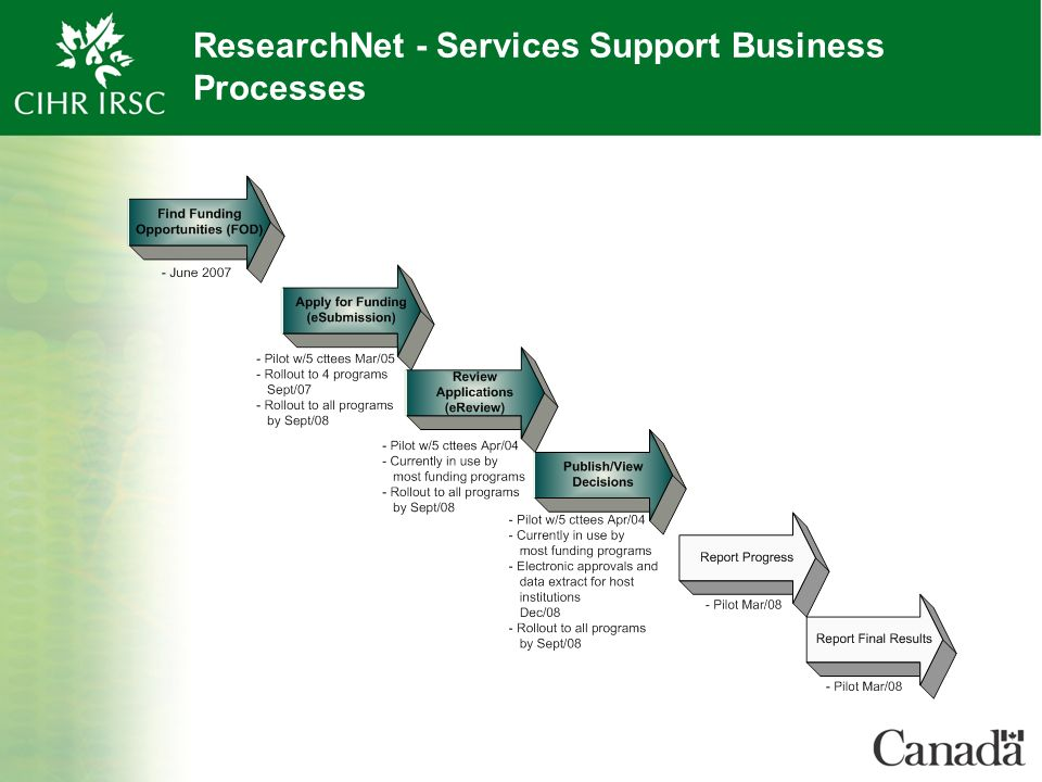 ResearchNet - Services Support Business Processes