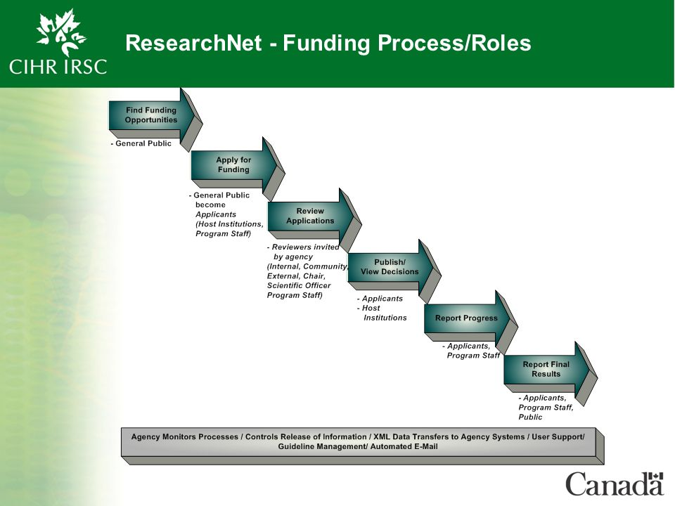 ResearchNet - Funding Process/Roles