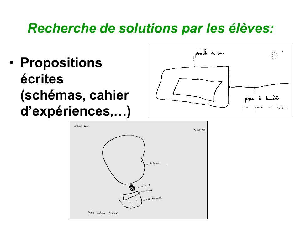 Recherche de solutions par les élèves: Propositions écrites (schémas, cahier dexpériences,…)