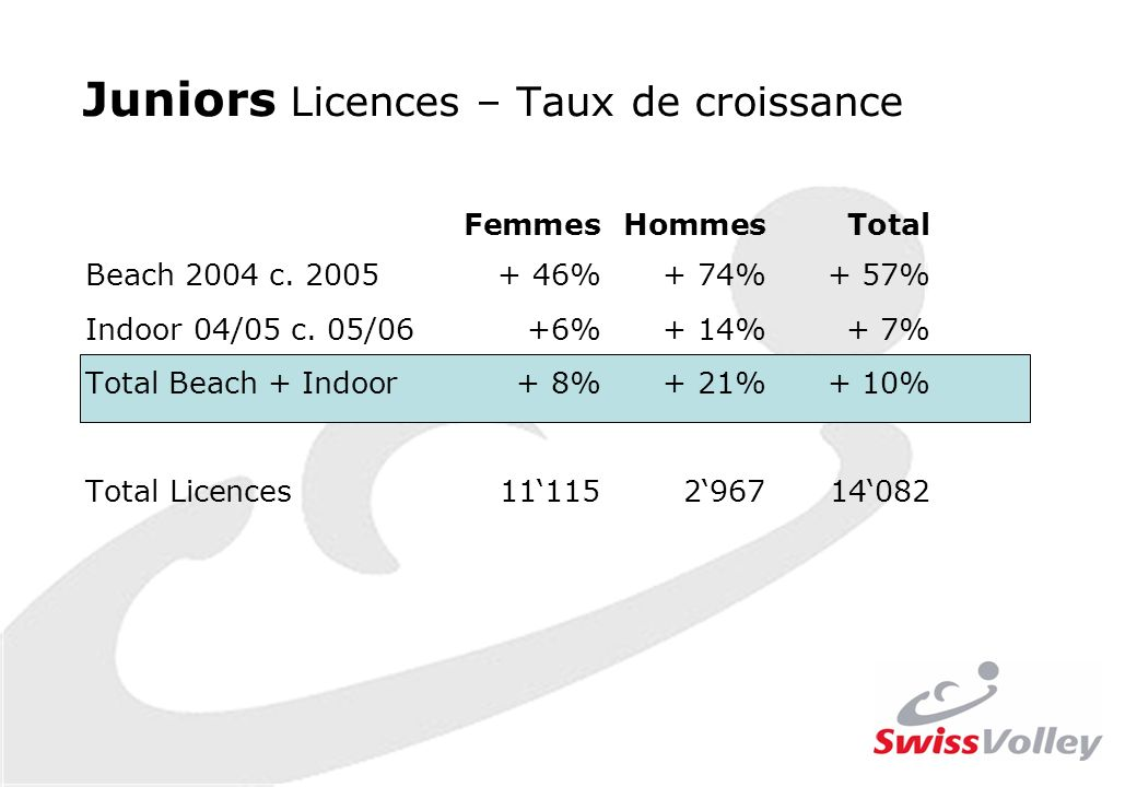 Juniors Licences – Taux de croissance FemmesHommesTotal Beach 2004 c.