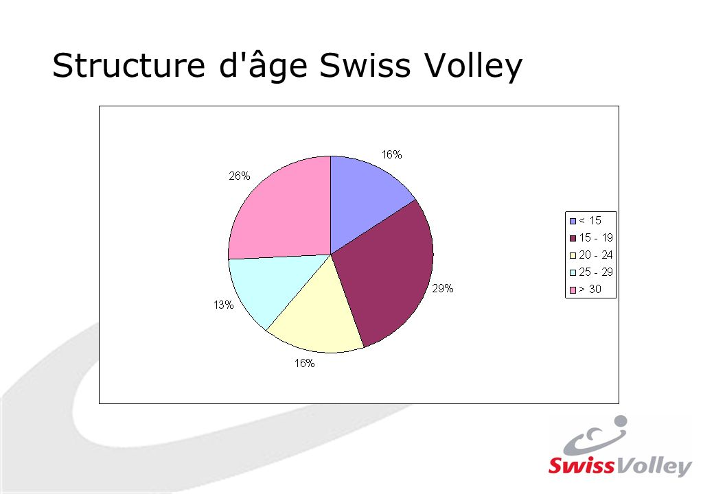 Structure d âge Swiss Volley