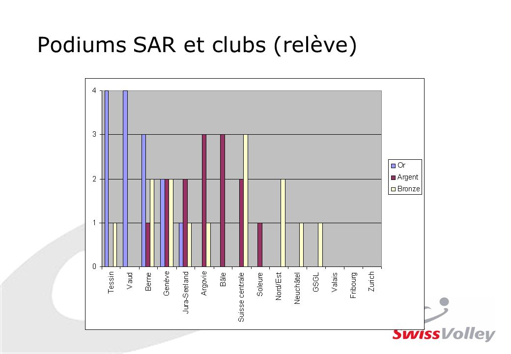 Podiums SAR et clubs (relève)